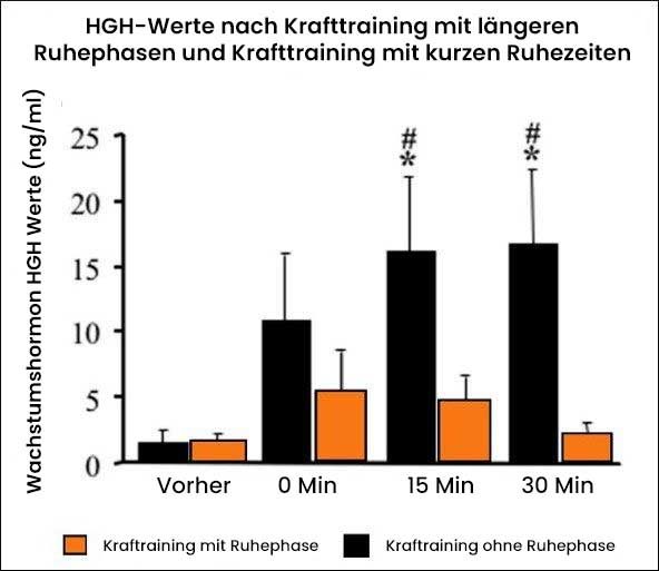 grafik_3_hgh_nach_training