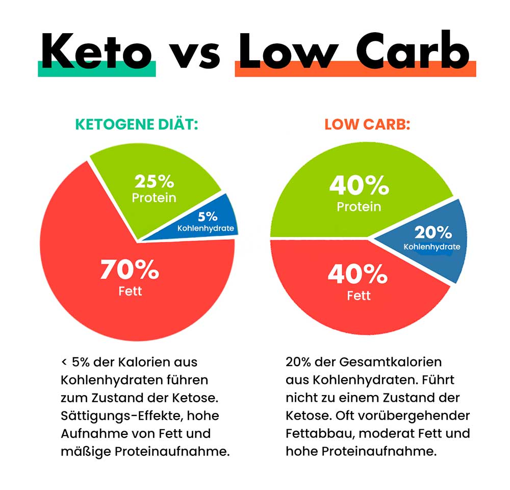 Keto-vs-Low-Carb